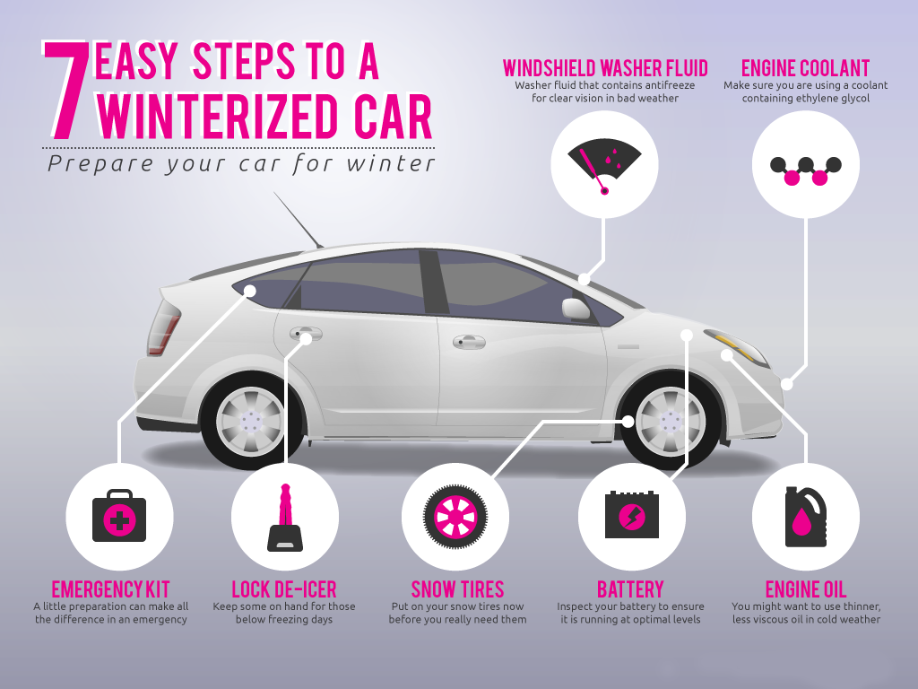 Winterizing Your Car: Winterize Your Vehicle Before It's Too Late